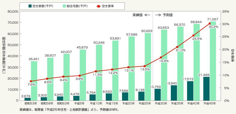 空き家数と空き家率の予測