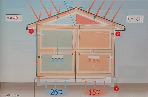 エアコン1台で全館空調効果「Air断」豊田市の注文住宅工務店都築建設