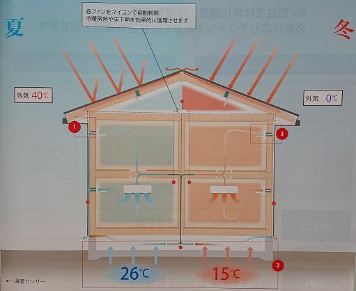 Air断夏冬説明図エアコン1台で全館空調効果