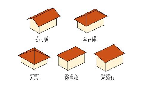 よくある屋根の形